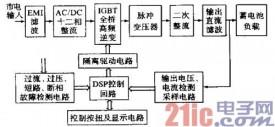 基于DSP的恒流充電電源設計方案