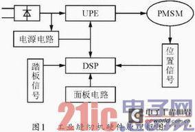 基于DSPIC的工業控制系統的設計