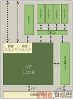 高性能DSP核心抢攻嵌入式视觉市场
