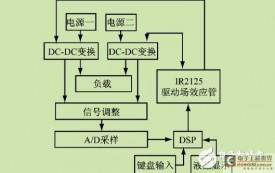 基于DSP的智能电源系统设计