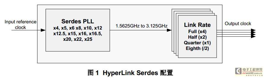 HyperLink编程和性能考量
