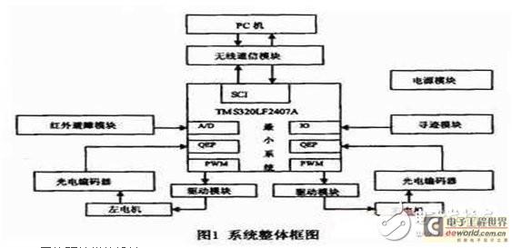 基于DSP的模块化教育机器人硬件系统方案
