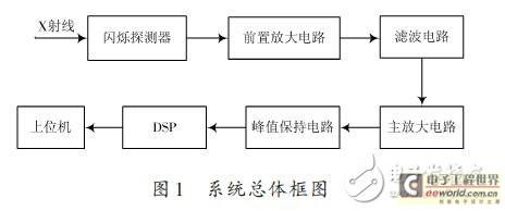 基于DSP的X射线能谱数据采集系统的设计方案