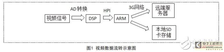 基于ARM11和DSP协作视频流处理技术的3G视频安全帽设计