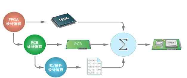 第三方软件快速实现FPGA嵌入式系统设计