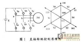 应用DSP的异步电机直接转矩控制系统