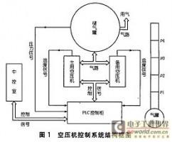 基于PLC的水电站空压机控制系统