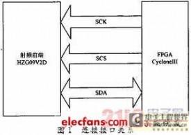基于FPGA的SPI总线在软件接收机上的应用