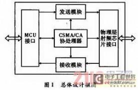 基于FPGA无线传感器网络MAC控制器的设计