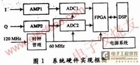 基于XQ2V1000 FPGA的数字脉冲压缩系统实