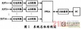 基于USB通信的FPGA高速数据采集系统