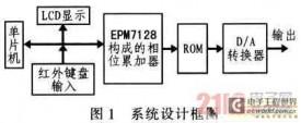 基于CPLD及DDS的正交信号源滤波器的设计