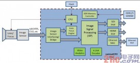 基于FPGA的视频监控时代