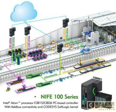 新汉NIFE 100智能控制器助力物联网时代数字工厂