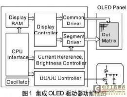 OLED驱动器和模块设计在手机屏中的应用