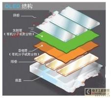 OLED技术简介及发光过程分析
