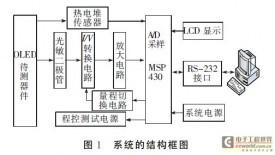 OLED光电性能综合测试系统的方案