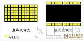 侧光式LED背光技术的设计应用