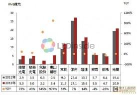 中国LED背光封装厂势力渐大