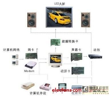 LED显示屏的构成及工作原理