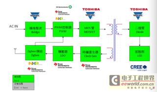 世平推出多款无线智能照明LED调光解决方案