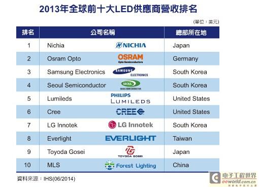 IHS:大陸LED封裝廠首度躋身前十大之列