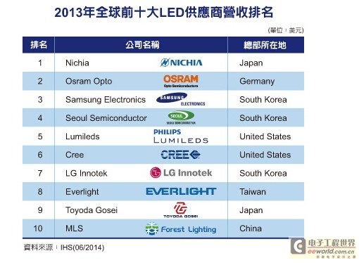 IHS:大陆LED封装厂首度跻身前十大之列