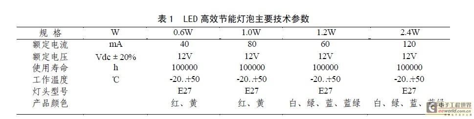 超高亮度LED的太阳能城市灯光系统