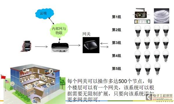 恩智浦推数字LED驱动器IC平台,助力智能照明