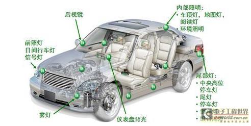 汽车LED发展趋势及矩阵式全LED设计方案