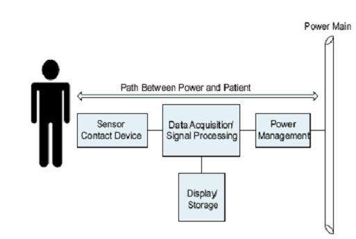 图1:电源和病人之间可能的电路通路。