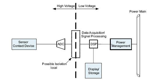图2:高压和低压电路之间的隔离。