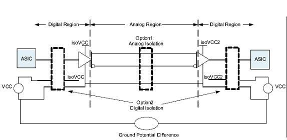 图3:设备之间的接地电压差。