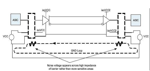 图4:各隔离中断节点之间的接地环路。
