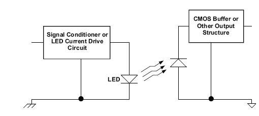 图5:基本光耦合机制。