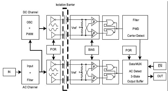 图9:ISO72x与ISO72xM的结构图。