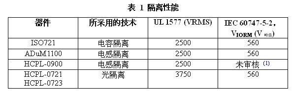 高速数字隔离器产品ISO72x系列简介