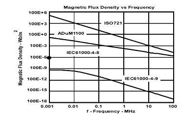 图12:对外部磁场的敏感度。