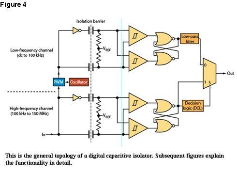用数字隔离技术取代隔离放大器的应用实例