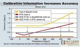 傳感器接口標準最新進展