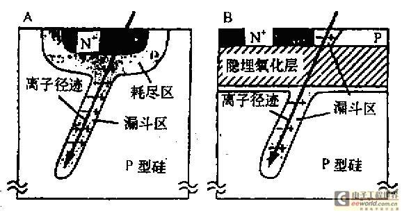 载能粒子在体硅和SOI中的射入
