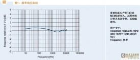 爱普科斯MEMS技术解析