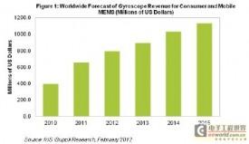 2011年陀螺仪是消费与移动MEMS领域中的头号创收产品