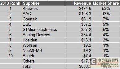 全球MEMS麦克风供应商营收排行榜