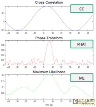 利用MEMS麦克风阵列定位并识别音频或语音信源