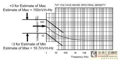 最坏情况下的 1/f 噪声估算