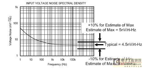 基于典型值估算的室温条件下的宽带噪声
