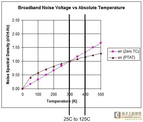 噪声在最坏情况下和典型情况下的变化与温度的关系