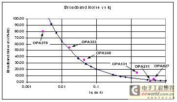 Iq 与宽带噪声的关系