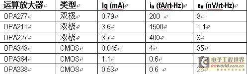 MOS 放大器与双极放大器的电压及电流噪声的对比